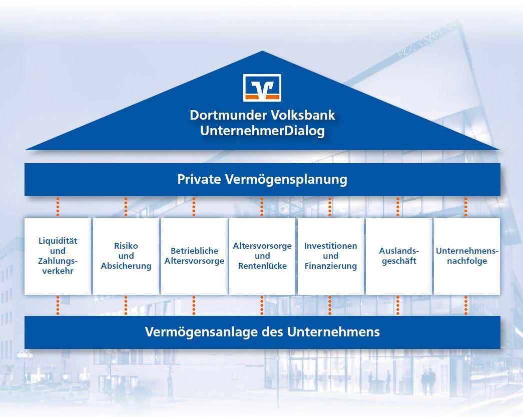 Finanzhaus mit Aufbau der Beratungsthemen