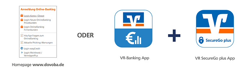 Unser Online-Banking im Überblick